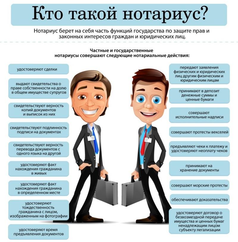 Нотариус (государственный и частный). Виды нотариальных услуг (действий)