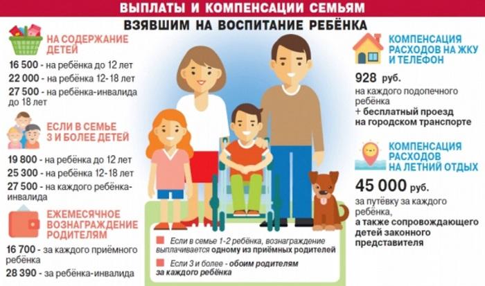 Выплаты при усыновлении ребенка 2020 (удочерении)